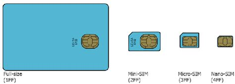 how to make a small sim card bigger what is difference between a mini sim and a normal