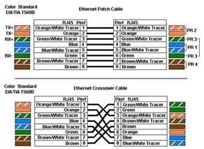 schemat podłączenia rj45 informatyk serwis i naprawa