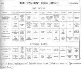 file dress chart fashion 1902 jpg wikimedia commons