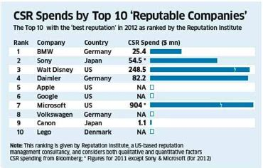Mba Corporate Social Responsibility Rankings by Corporate Social Responsibility Csr A Humble Side Of