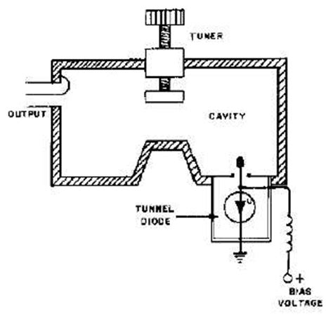 tunnel diode in pdf tunnel diode devices continued 14183 123