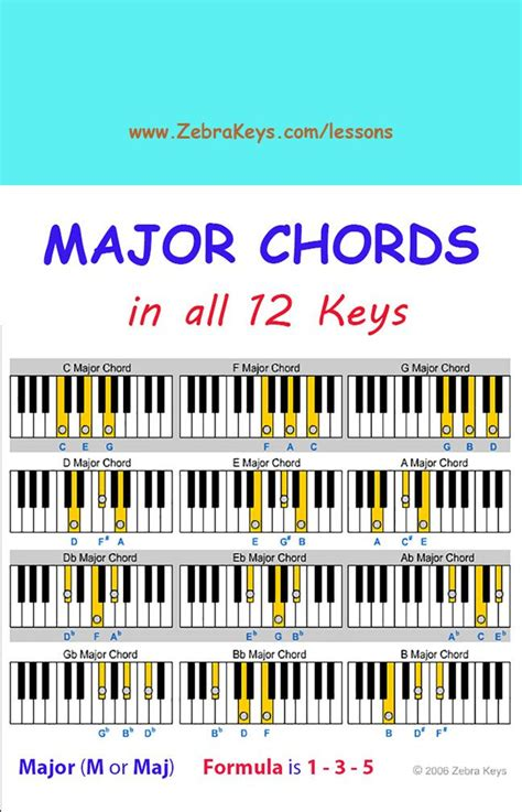 piano keyboard tutorial video free piano lesson learn chords for beginners free