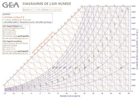 diagramme de l air humide exercices corrigés diagramme l air humide pdf notice manuel d utilisation
