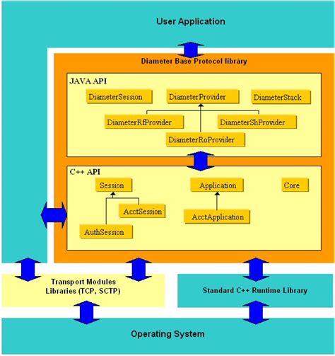 Java Architect Description by Oracle Diameter Java Apis