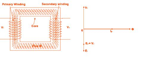 transformer inductor definition transformer inductor definition 28 images electromagnetic induction and faradays electrical