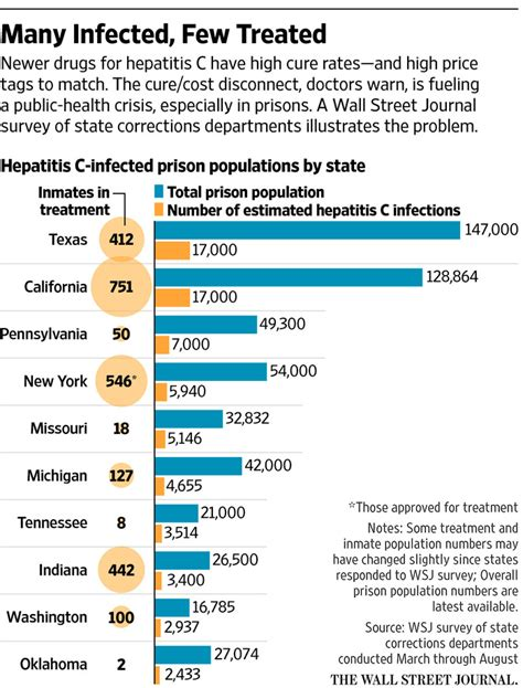 Cost Of Detox Treatment by High Cost Of New Hepatitis C Drugs Strains Prison Budgets