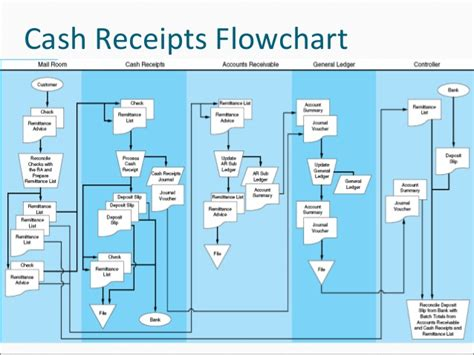 sales and collection cycle flowchart flowchart of sales and collection cycle arens12e 14