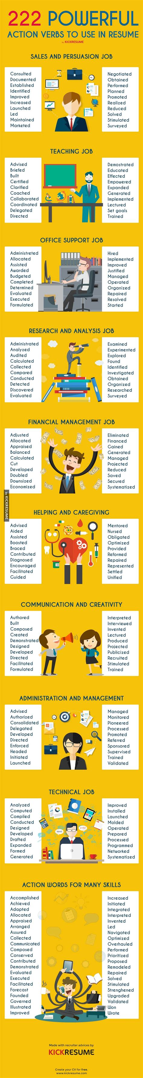 here are some good keywords to use in your your resume in your job