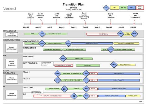 software project transition plan template transition plan template business documents