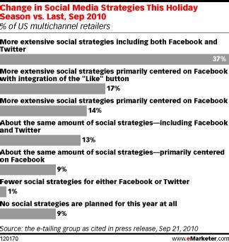 modification si鑒e social social media il marketing di natale con e