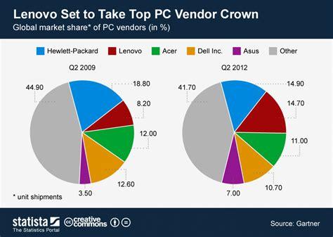 rating the vendors apple ibm chart lenovo set to take top pc vendor crown statista
