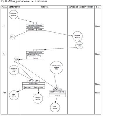diagramme de flux merise exercice corrigé exercice mct td mot mct merise exercice mct avec