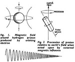 Proton Precession Magnetometer Proton Precession Magnetometer Atomic Principles