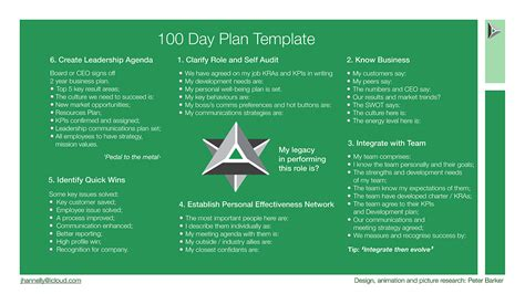 First 100 Days Keynote On Behance 100 Day Plan Template