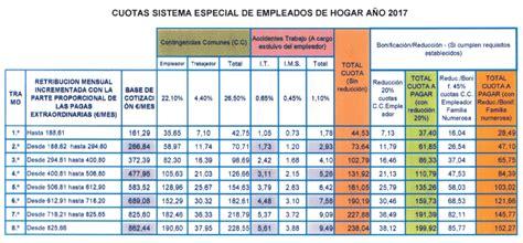 servicio domestico cotizaciones 2016 empleadas de hogar cotizaci 243 n 2016