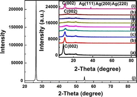 xrd pattern of reduced graphene oxide xrd patterns of graphite graphene oxide and graphene ag
