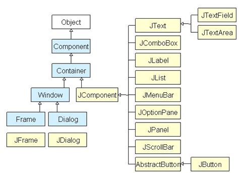 difference between swing and applet kiran kumar java gui programming