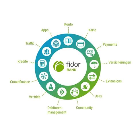fridor bank fidor bank enables partners to build apps using the bank s
