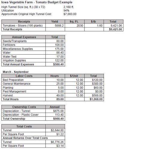 28 dairy farm budget template incorporating dairy