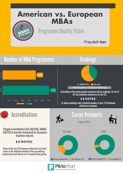 Top European Mba Programs 2014 by Us Business Schools Dictate The Quality Of Top Mbas