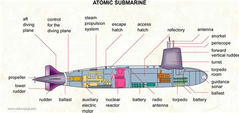 how does a sw boat work ever wondered how does a submarine works click here to