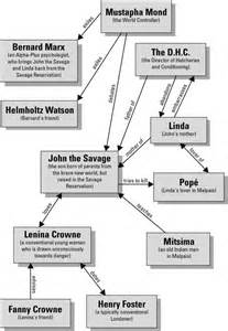 Lenina Brave New World Essay by Character Map