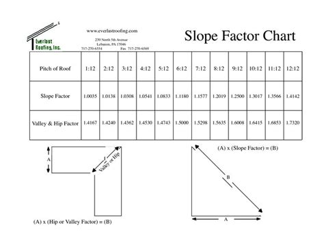 slope chart roof slope chart conversion factors for roof slope 2 sc