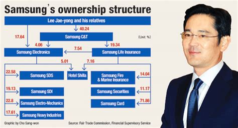 samsung heirs plan  financial units stalling