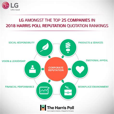 the harris poll 2015 harris poll equitrend rankings thank you for making lg among top 100 global companies