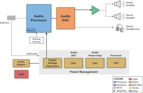 block diagram of dac usb speaker block diagram and design resources
