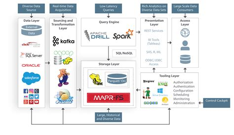 tools for healing driven by nature piloted by science analytics in a big data world pdf