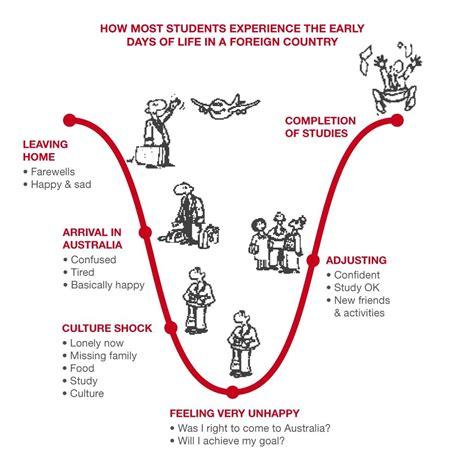 Mba Grading Curve by Lewis Model Of Cross Cultural Communication Hugh Fox Iii