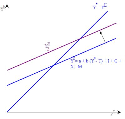 keynesian 45 degree diagram principles of economics keynesian cross wikibooks open