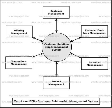 crm data flow diagram customer relationship management system dataflow diagram
