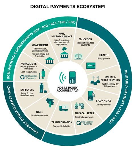 mobile payment ecosystem understanding the potential of the mobile money ecosystem