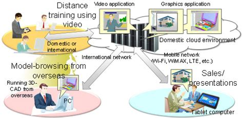 fujitsu develops high speed thin client technology for 10