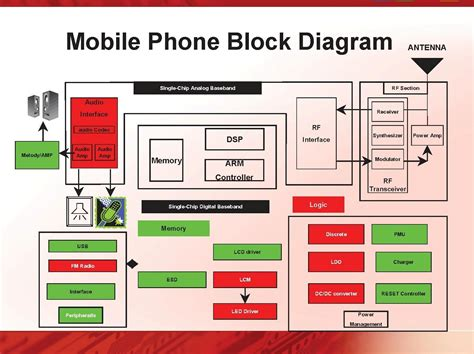 mobile block diagram circuit diagram mobile phone block diagram computer knowledge