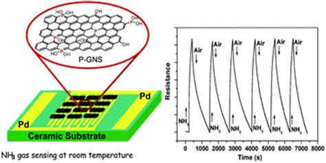 phosphorus at room temperature phosphorus doped graphene nanosheets for room temperature nh3 sensing new journal of chemistry
