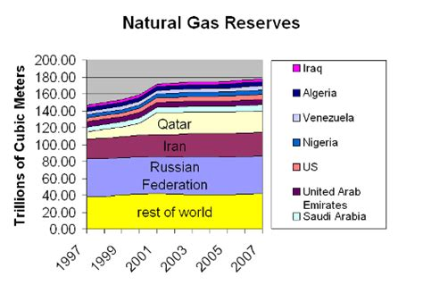 top 10 countries with most natural resources in the world top 10 countries of proved natural gas reserves