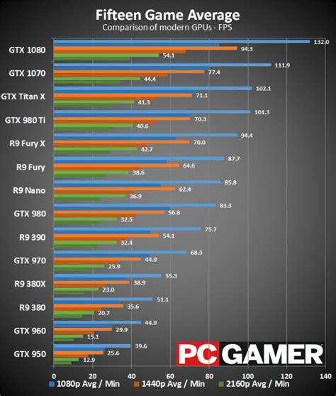 geforce gtx 1070 getting rave reviews from pc gamers fix