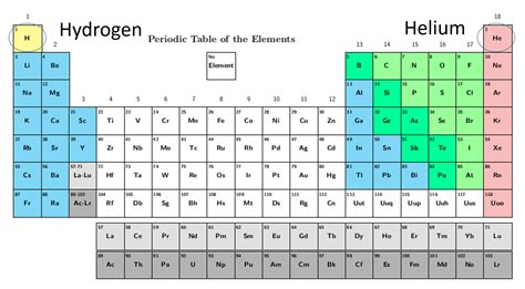 What Is The Lightest Element On The Periodic Table by Fussing Fusion Science Made Simple