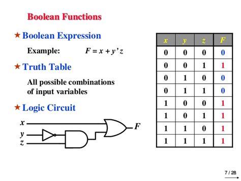 digital logic design chapter 2 boolean algebra logic gates