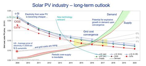 photovoltaic cost grid parity sustainable us