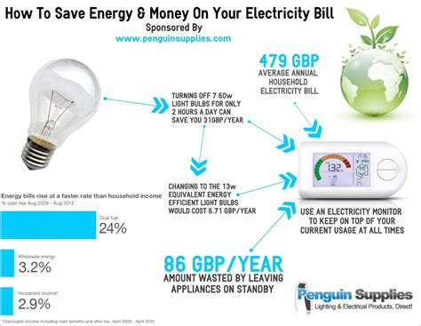 how to save electricity and how to save energy money on your electricity bill