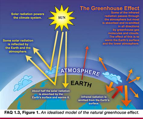 greenhouse effect diagram simple greenhouse effect diagram simple