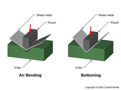 automocion operaciones de conformado de los metales