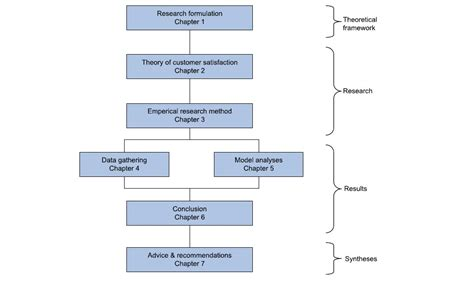 structure of research paper formal research paper structure
