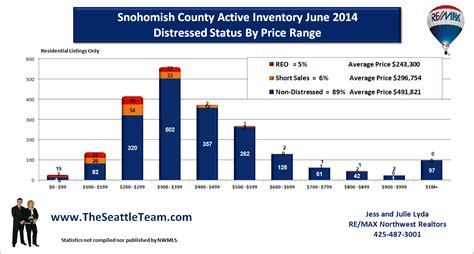 May Housing Update For Snohomish fixer cars for sale in ga autos post