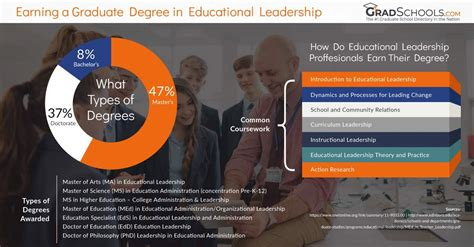 Educational Leadership Doctoral Programs - graduate degrees in educational leadership administration