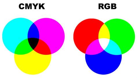 Best Color Hex Codes by Cmyk To Rgb Rgb Cmyk Hex Color Codes Online Converter Free
